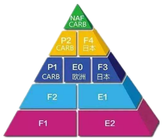 環保級別圖.png